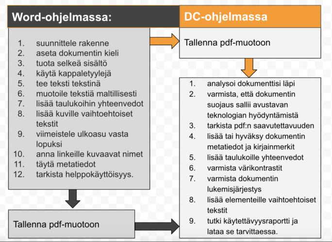 Kuviossa on esitetty vaiheet joiden avulla on mahdollista luoda saavutettavaa pdf-tiedosto